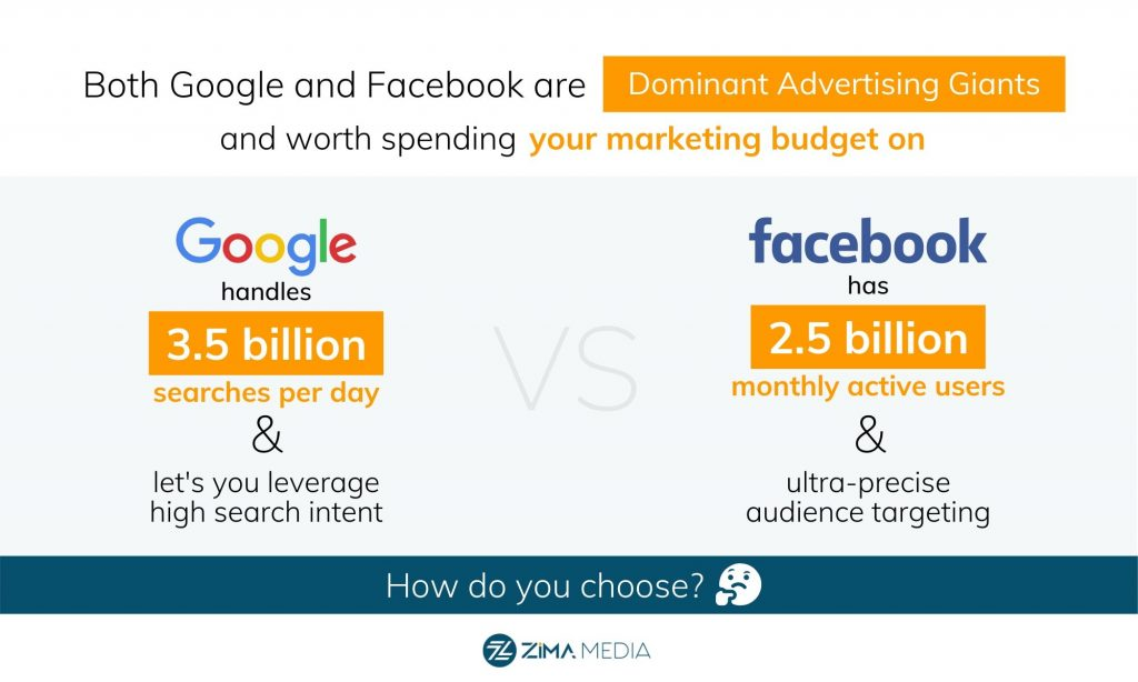 FB vs Google Ads Fact