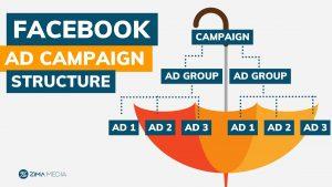 Zima Media | Facebook Ads Campaign Structure Umbrella