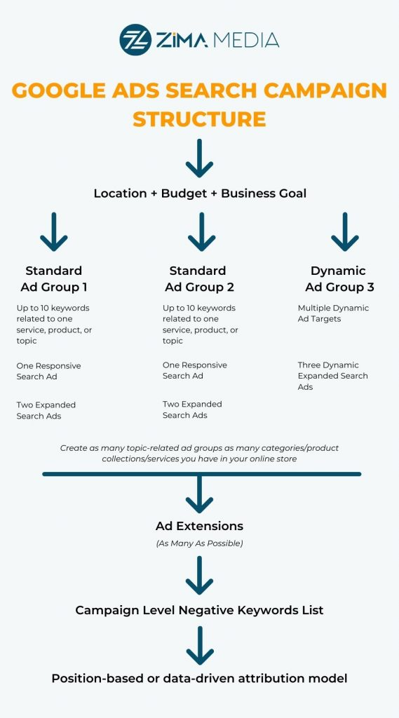 Google Ads Campaign Structure Infographic